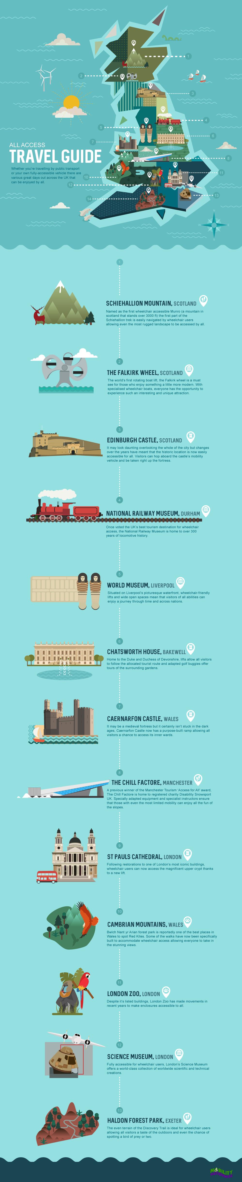 #TravelforAll Infographic